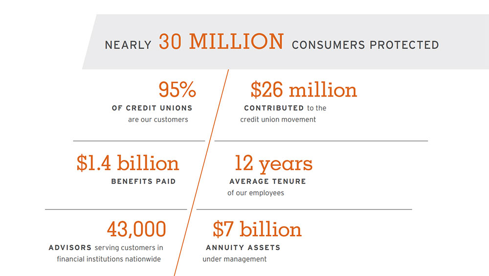 CUNA Mutual Group By The Numbers
